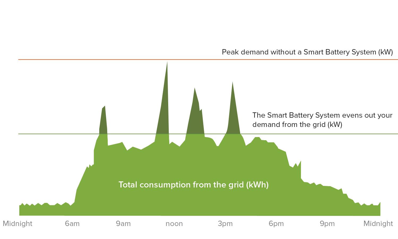 Smart Battery Total Consumption Graph