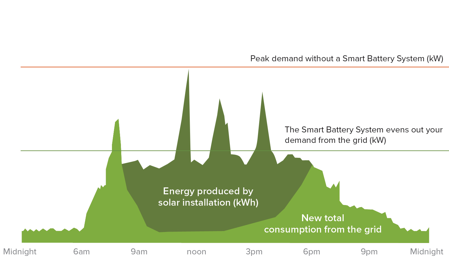 Smart Battery and Solar Consumption Graph