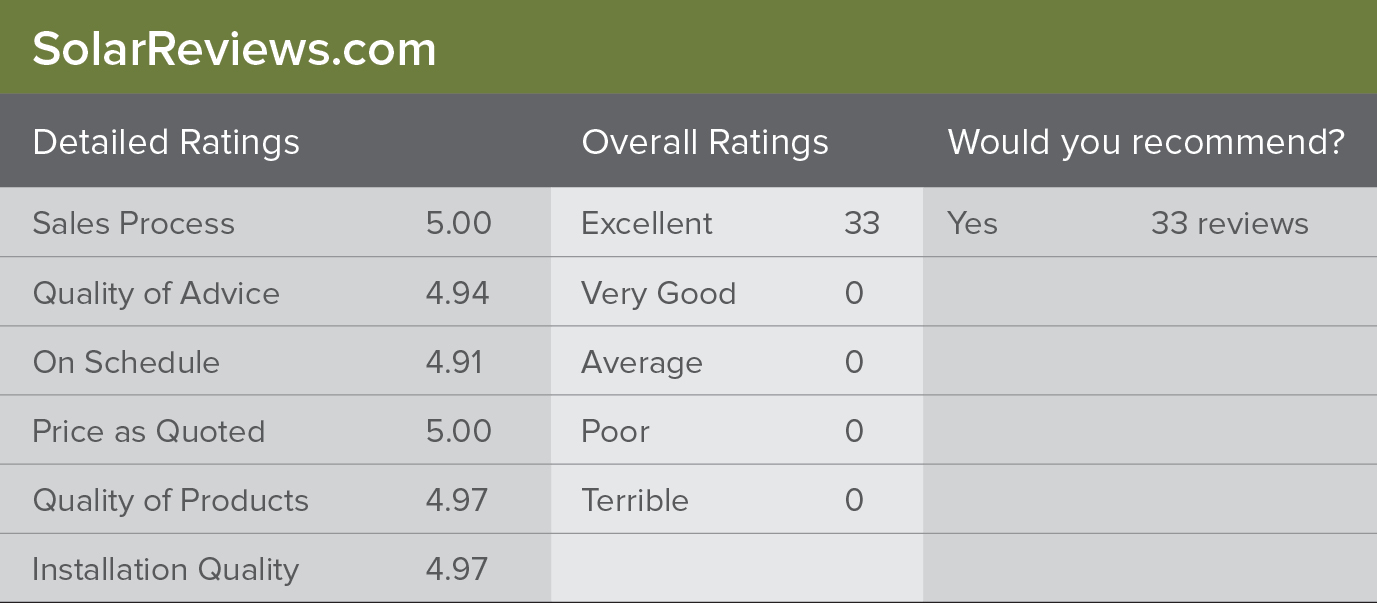 SolarReviews.com Ratings
