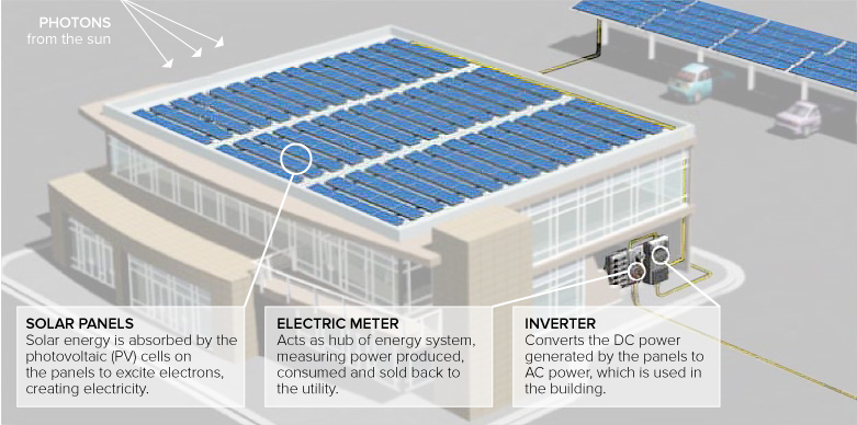 How does solar work? Infographic