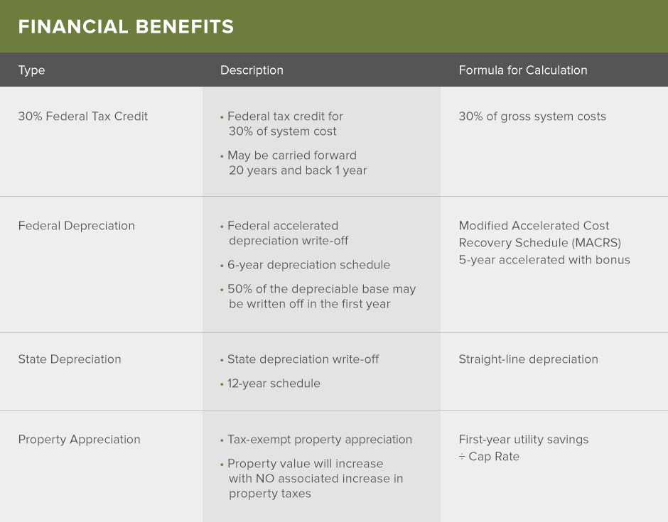 Financial Benefits Chart